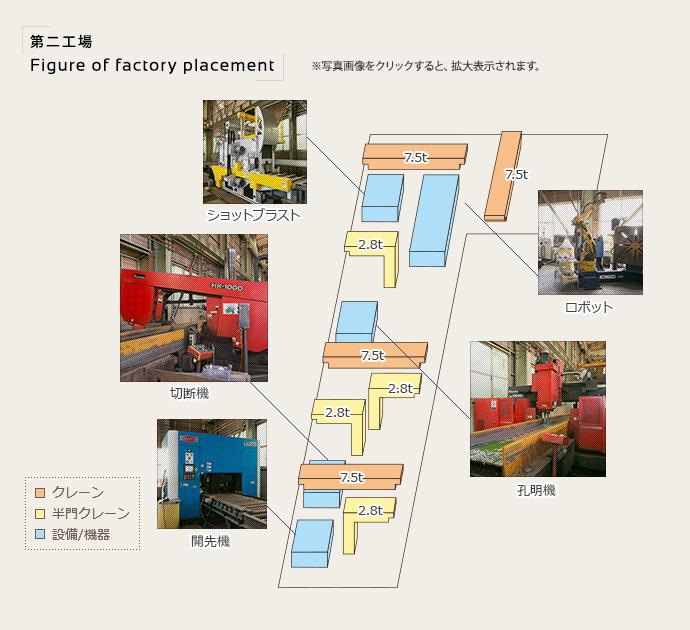 第二工場配置図