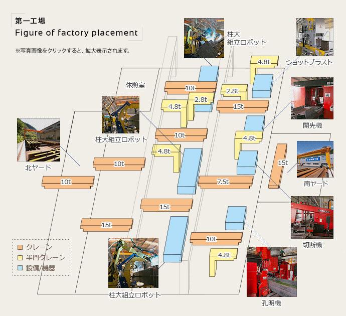 第一工場配置図